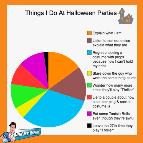 Things I Do At Halloween Parties: A Depressingly Relatable Pie Chart