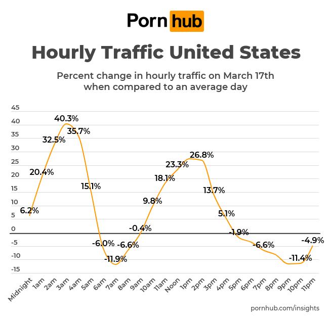 pornhub insights, pornhub insights coronavirus, pornhub data coronavirus
